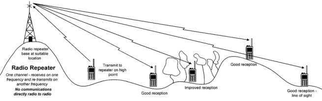 Diagram of walkie-talkies in use with a repeater